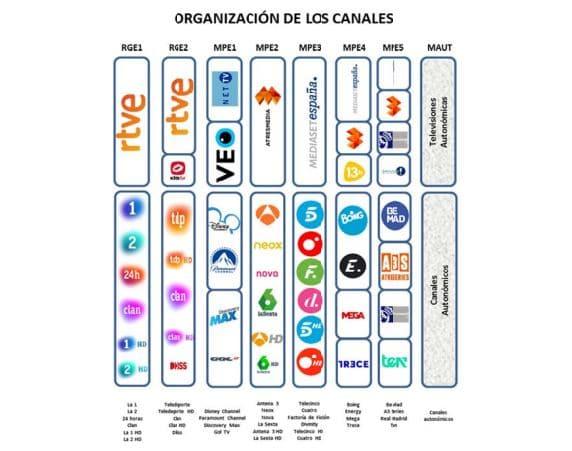 Los canales de Televisión Digital cambian en esta semana las frecuencias en la comarca del Bierzo 2