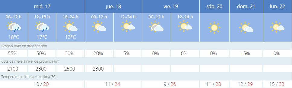 La comarca de el Bierzo rozará los 30 grados de temperatura el fin de semana 2