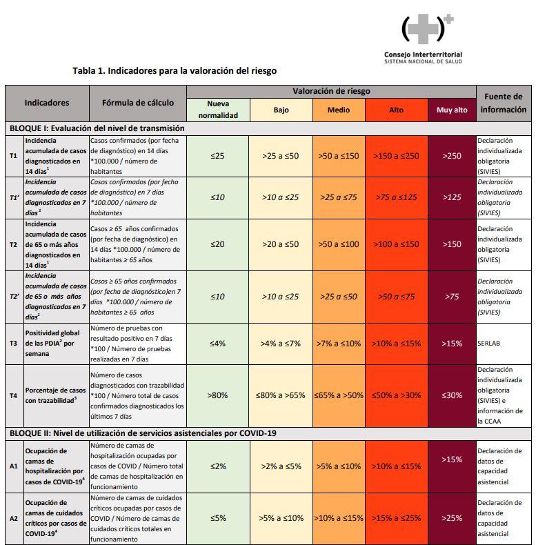 La Junta propone endurecer las medidas, incluido el toque de queda, ante la confirmación de la transmisión comunitaria de la COVID-19 2