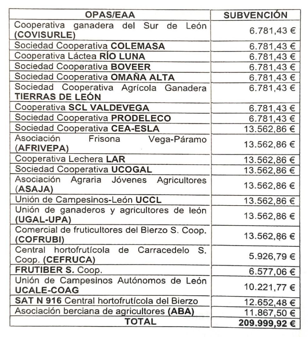 La Diputación aprueba ayudas por importe de 210.000 euros a 21 entidades agrarias de la provincia para la mejora de las producciones 2