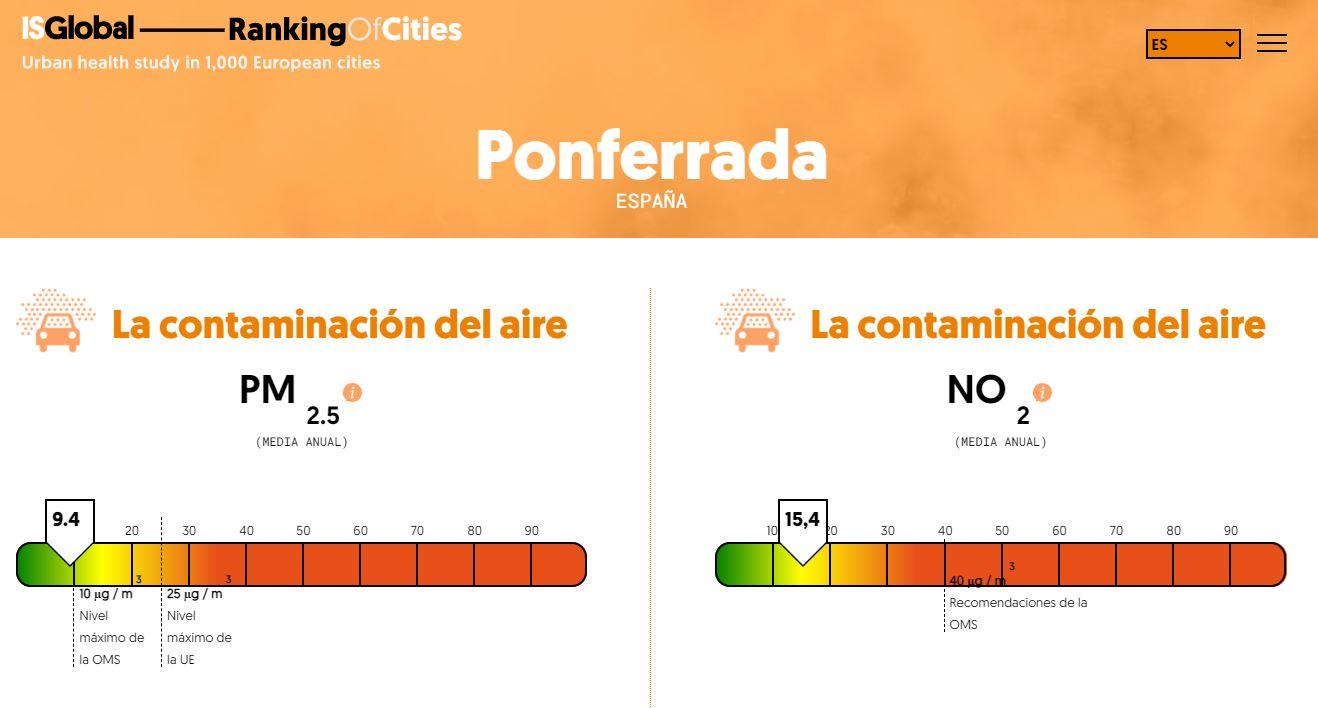 Ponferrada, una de las ciudades de Europa con menos nivel de contaminación por NO2 y mortalidad asociada 2