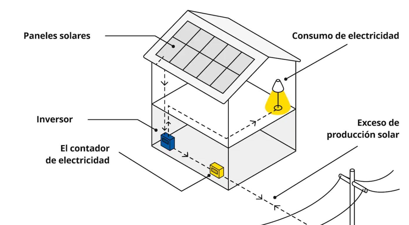 Llegan los paneles solares de IKEA a España, estos son los precios instalación incluida 2