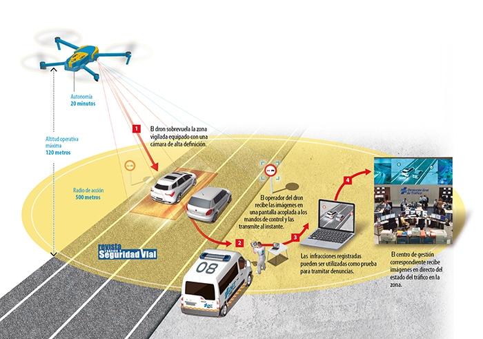 Tráfico distribuye los 39 drones que vigilarán las carreteras de todo el país 2